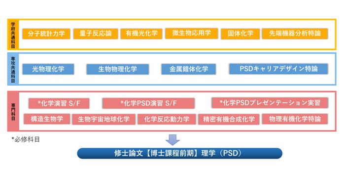化学教育分野(PSD)