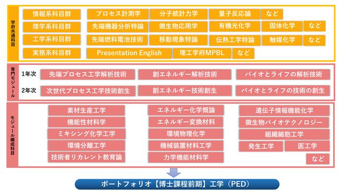 化学応用・バイオ教育分野(PED)